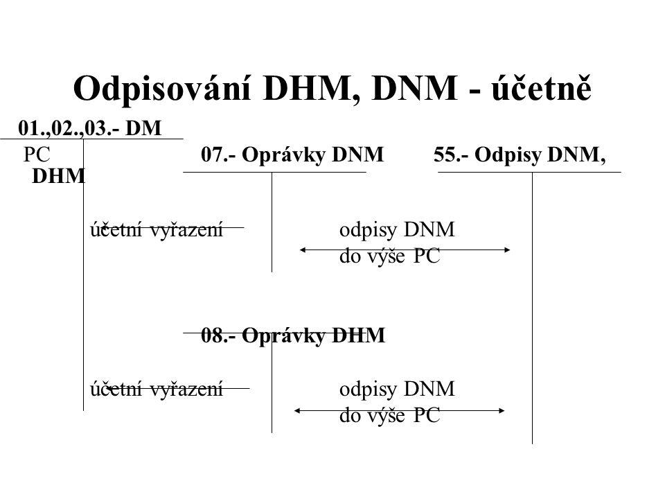 Vyřazení DNM, DHM – účel pozbytí 01.- DNM 07.- Oprávky DNM 54.- ZC prodaného DNM, PS DHM vyřazeníDNMprodej (ZC) bezúplatný převod 02.- DHM odepisovaný08.- Oprávky k DHM 53.- Darovaný DHM PS vyřazeníDHMjednorázový odpis (ZC) 03.- DHM neodepisovaný 36.- Závazky ke společníkům PS vklad do jiné společnosti