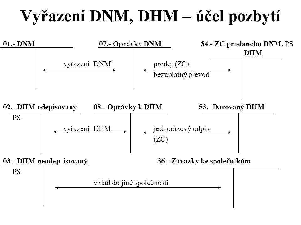 Vyřazení DNM, DHM – účel pozbytí 01.- DNM 07.- Oprávky DNM 54.- ZC prodaného DNM, PS DHM vyřazeníDNMprodej (ZC) bezúplatný převod 02.- DHM odepisovaný