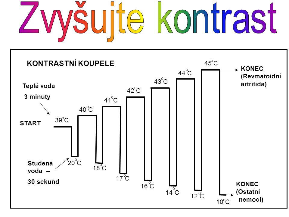 Studená voda – 30 sekund Teplá voda 3 minuty START KONEC (Revmatoidní artritida) KONEC (Ostatní nemoci) 39 C 40 C 41 C 42 C 43 C 44 C 45 C 20 C 18 C 1
