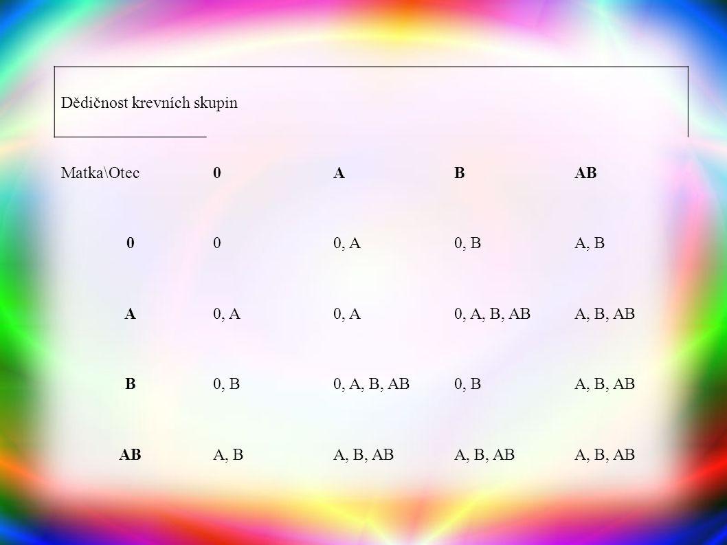 Dědičnost krevních skupin Matka\Otec0ABAB 000, A0, BA, B A0, A 0, A, B, ABA, B, AB B0, B0, A, B, AB0, BA, B, AB ABA, BA, B, AB