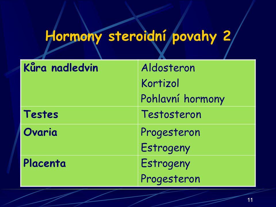 11 Hormony steroidní povahy 2 Kůra nadledvinAldosteron Kortizol Pohlavní hormony TestesTestosteron OvariaProgesteron Estrogeny PlacentaEstrogeny Progesteron