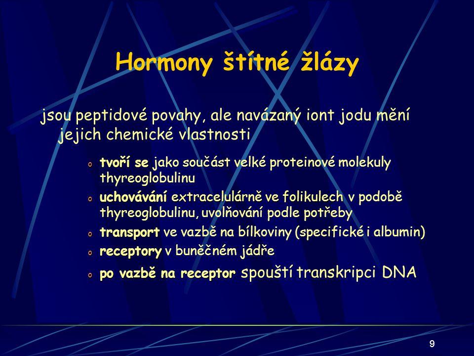 30 Nadledviny Kůra nadledvin (steroidní hormony) tvorba glukokortikoidů (kortizol) mineralokortikoidů (aldosteron) pohlavních hormonů  z cholesterolu tzv.