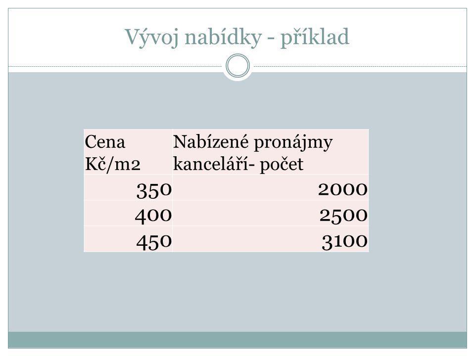 Vývoj nabídky - příklad Cena Kč/m2 Nabízené pronájmy kanceláří- počet 3502000 4002500 4503100