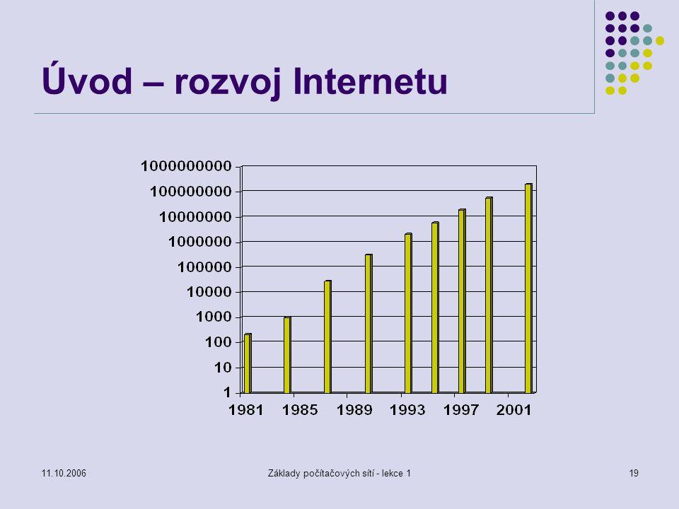 11.10.2006Základy počítačových sítí - lekce 119 Úvod – rozvoj Internetu