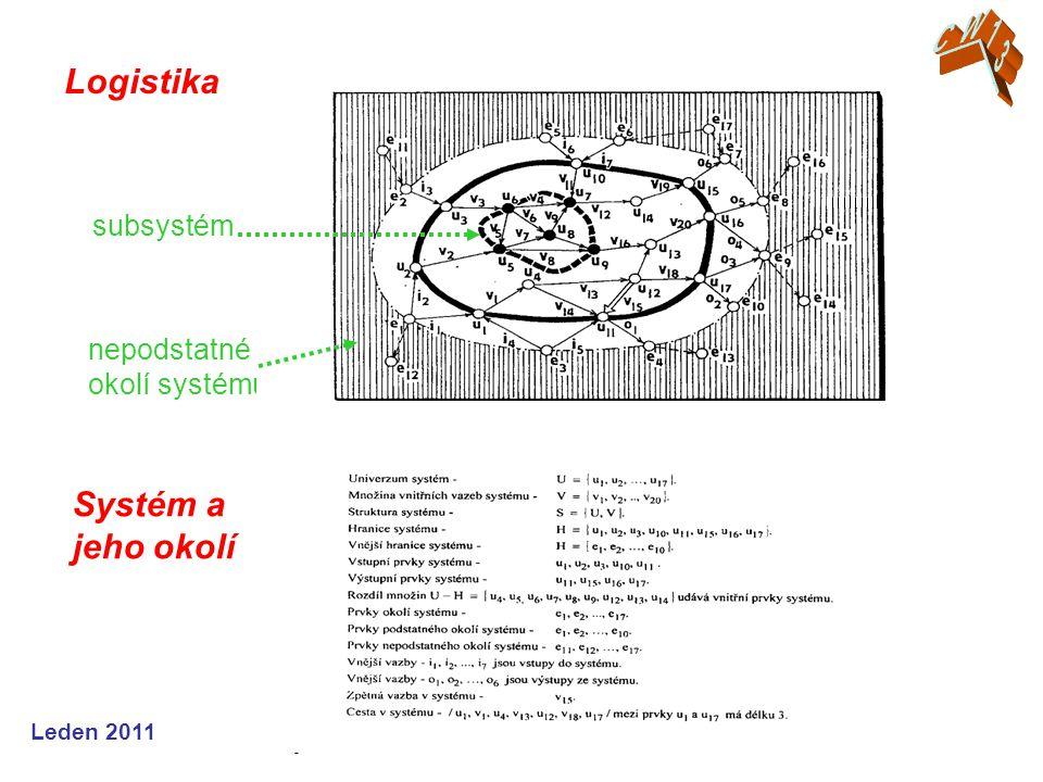 Leden 2011 Logistika nepodstatné okolí systému subsystém Systém a jeho okolí
