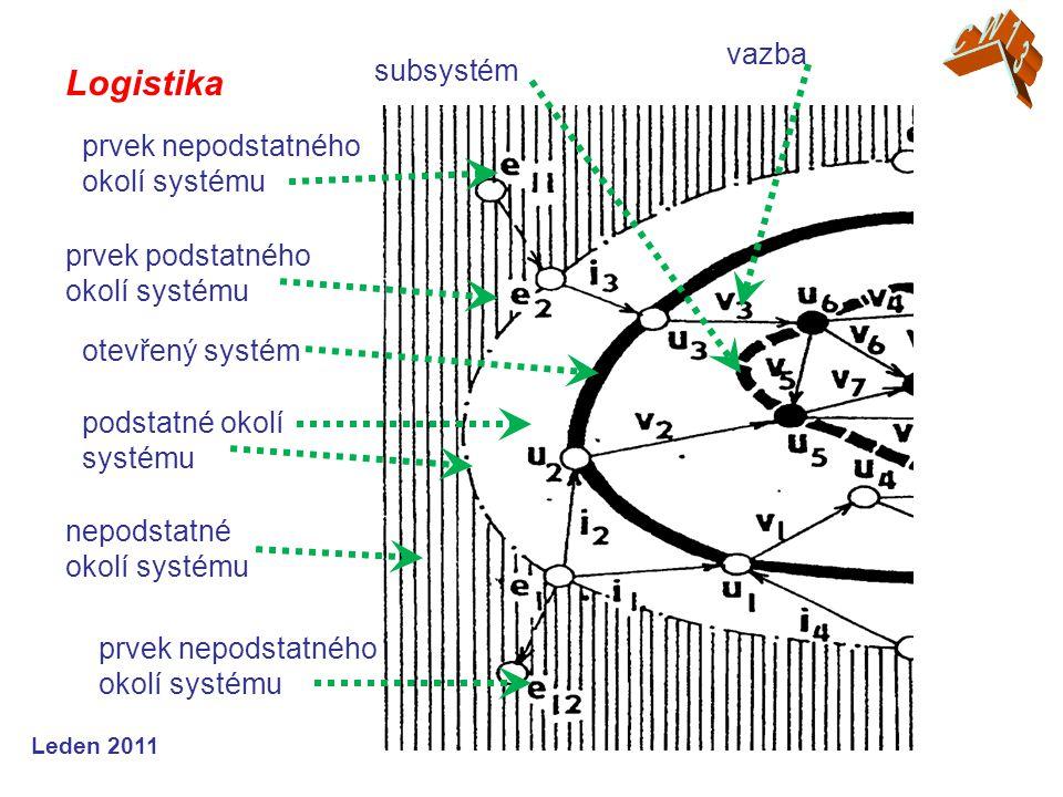 Leden 2011 Logistika subsystém otevřený systém podstatné okolí systému nepodstatné okolí systému prvek nepodstatného okolí systému prvek podstatného okolí systému vazba