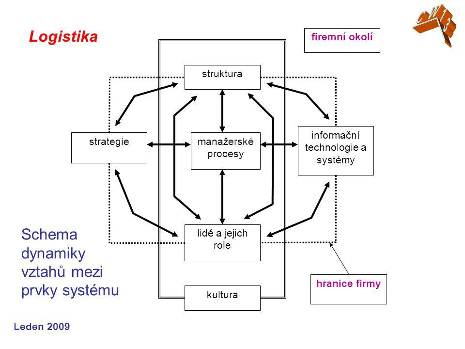 Leden 2009 Logistika manažerské procesy struktura strategie informační technologie a systémy lidé a jejich role hranice firmy firemní okolí kultura Schema dynamiky vztahů mezi prvky systému