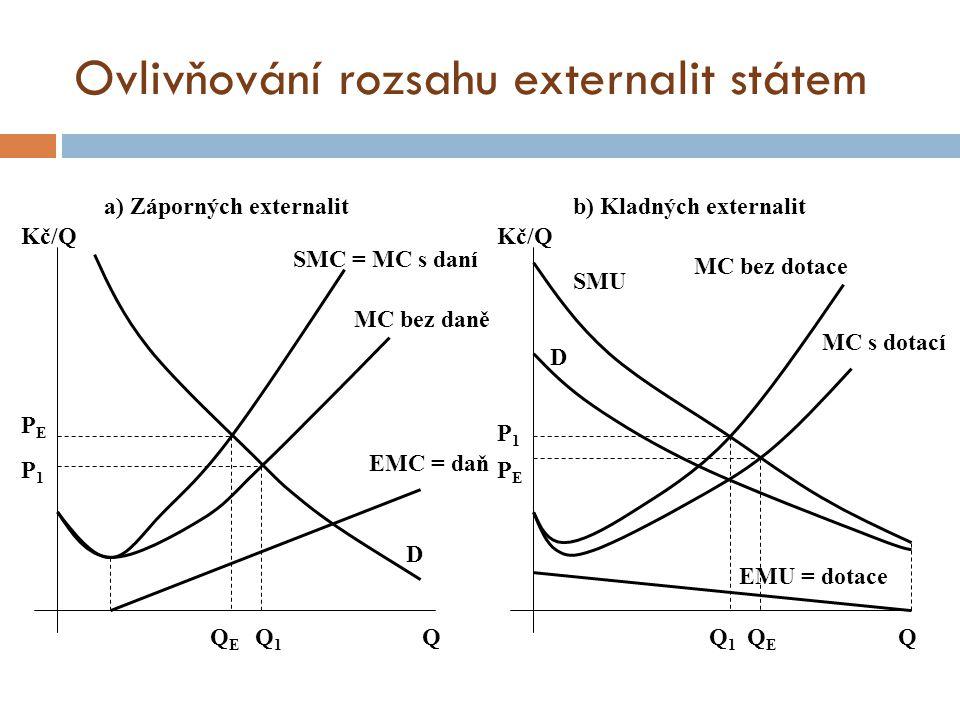 Ovlivňování rozsahu externalit státem a) Záporných externalitb) Kladných externalit P1P1 PEPE Kč/Q Q1Q1 QEQE Q D SMC = MC s daní MC bez daně EMC = daň