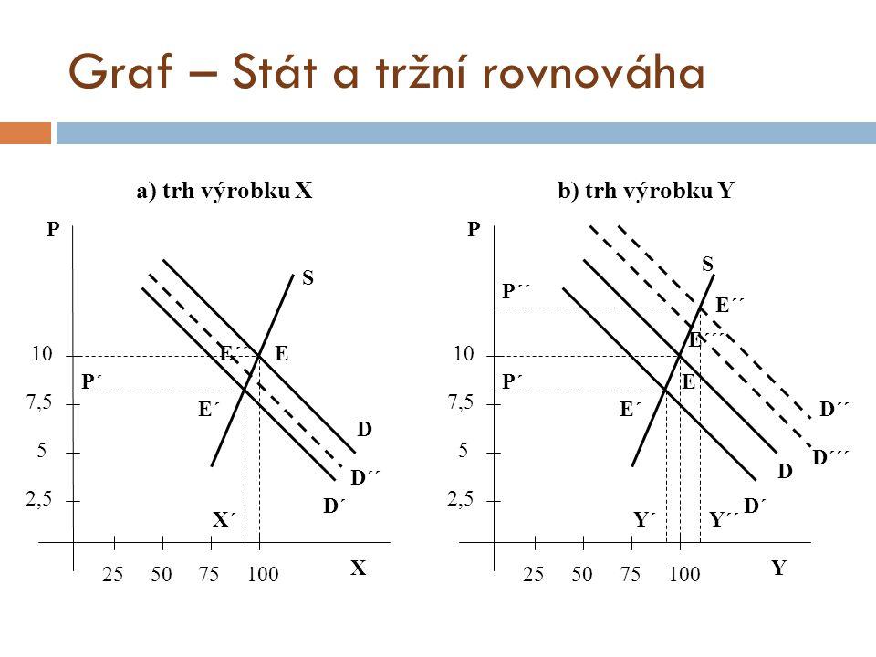 Graf – Stát a tržní rovnováha X P a) trh výrobku X 255075100 2,5 5 7,5 10 P´ S E D E´ E´´ D´´ D´ X´ Y P b) trh výrobku Y 255075100 2,5 5 7,5 10 P´ S E