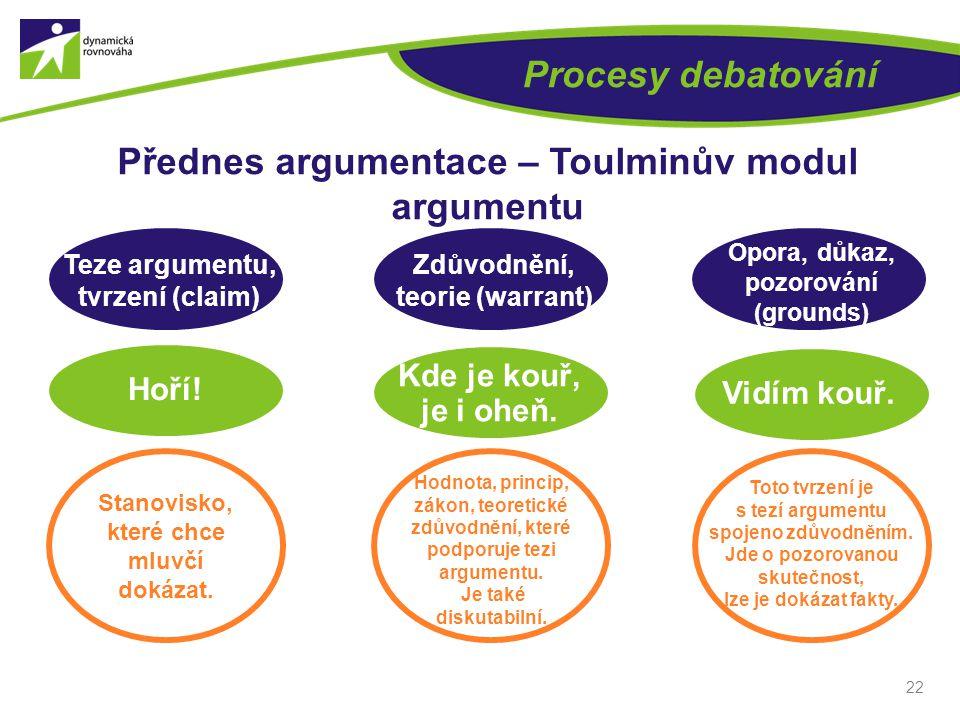 22 Procesy debatování Přednes argumentace – Toulminův modul argumentu Teze argumentu, tvrzení (claim) Zdůvodnění, teorie (warrant) Opora, důkaz, pozorování (grounds) Hoří.
