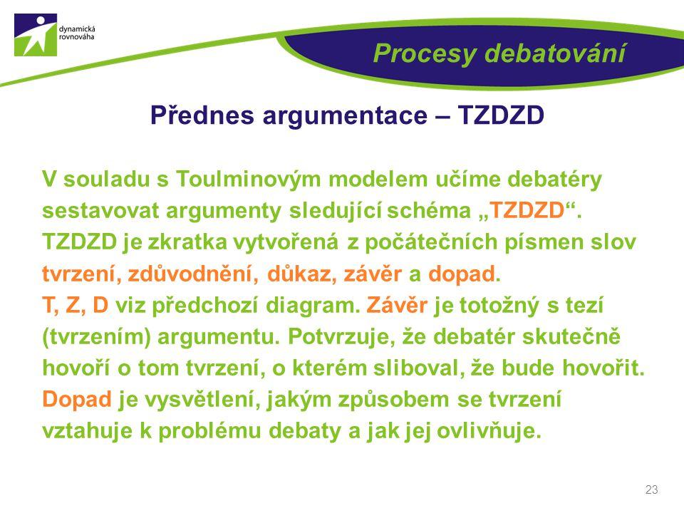 """23 Procesy debatování Přednes argumentace – TZDZD V souladu s Toulminovým modelem učíme debatéry sestavovat argumenty sledující schéma """"TZDZD ."""