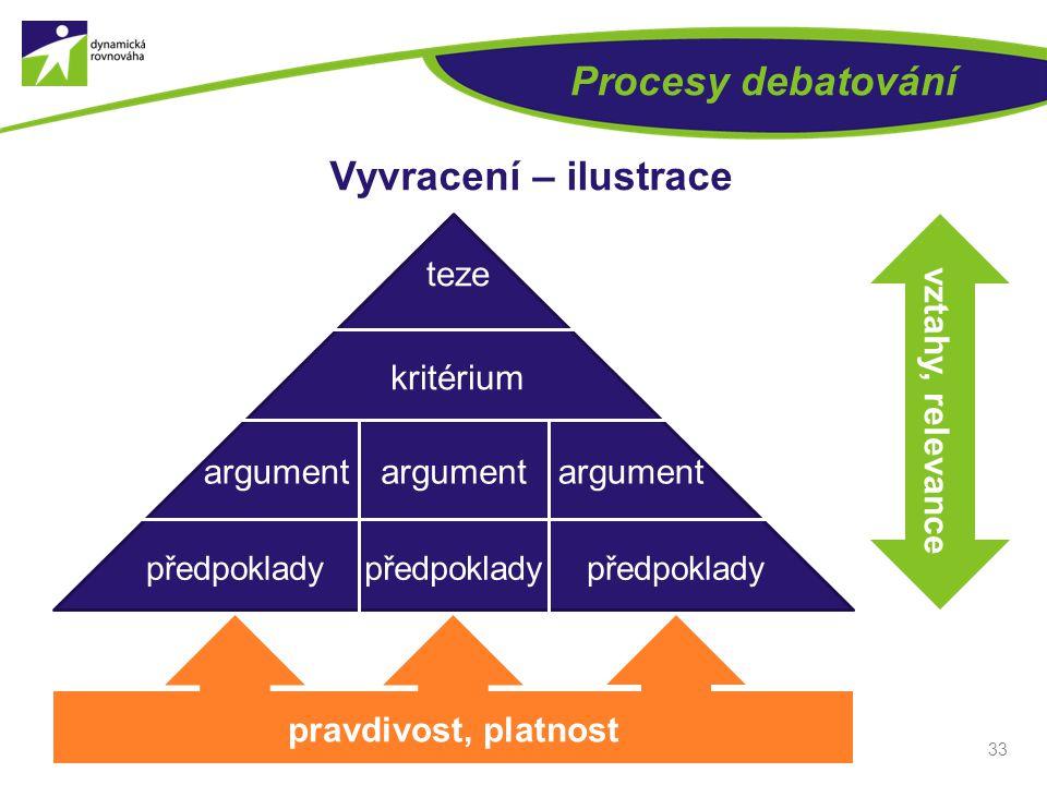 33 Procesy debatování Vyvracení – ilustrace teze kritérium argument předpoklady vztahy, relevance pravdivost, platnost
