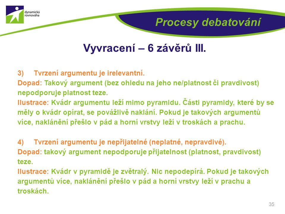 35 Procesy debatování Vyvracení – 6 závěrů III. 3)Tvrzení argumentu je irelevantní.
