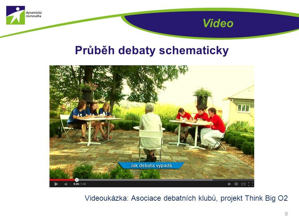 9 Video Průběh debaty schematicky Videoukázka: Asociace debatních klubů, projekt Think Big O2