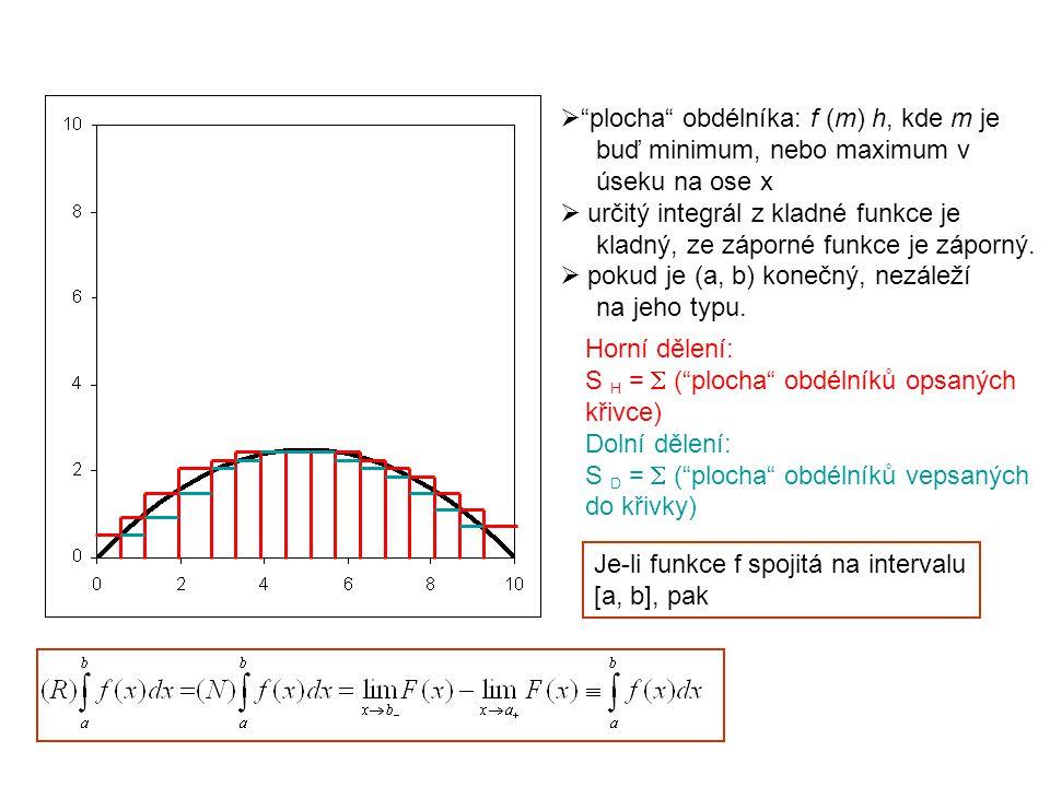 """ """"plocha"""" obdélníka: f (m) h, kde m je buď minimum, nebo maximum v úseku na ose x  určitý integrál z kladné funkce je kladný, ze záporné funkce je z"""