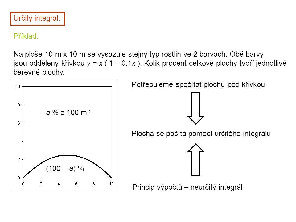 Nechť k funkci f existuje na intervalu I = [a, b]  (- , +  ) primitivní funkce F, tj.