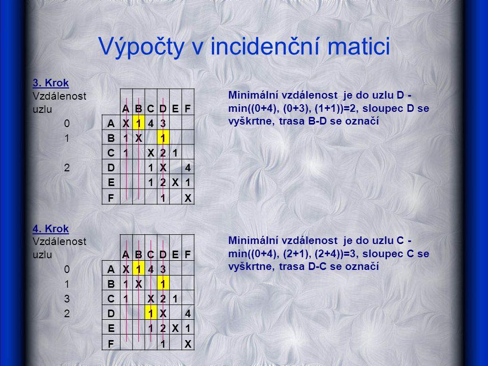 3. Krok Vzdálenost uzluABCDEF Minimální vzdálenost je do uzlu D - min((0+4), (0+3), (1+1))=2, sloupec D se vyškrtne, trasa B-D se označí 0AX143 1B1X 1