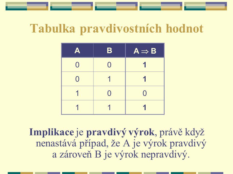 Tabulka pravdivostních hodnot Implikace je pravdivý výrok, právě když nenastává případ, že A je výrok pravdivý a zároveň B je výrok nepravdivý. AB A 