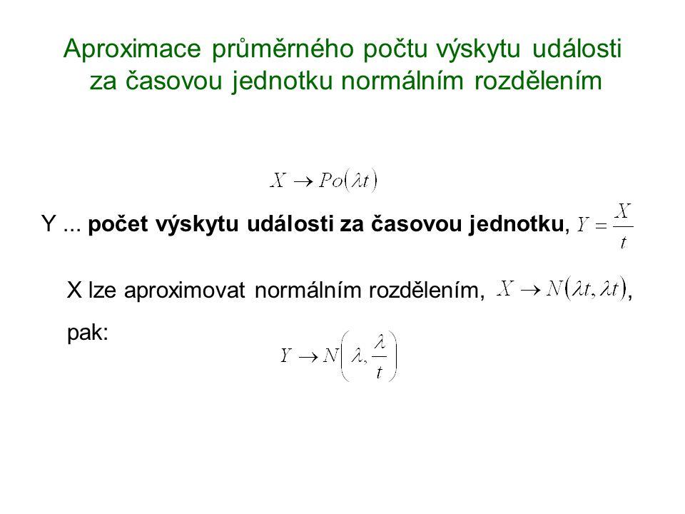 Aproximace průměrného počtu výskytu události za časovou jednotku normálním rozdělením Y... počet výskytu události za časovou jednotku, X lze aproximov