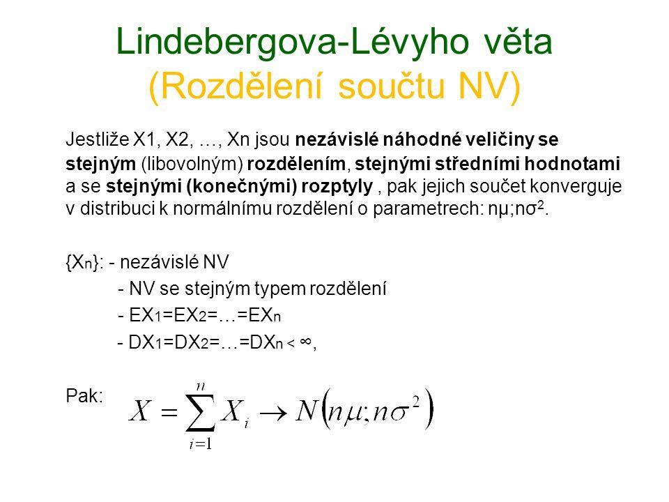 Důsledek Linderbergovy-Lévyho věty (Rozdělení průměru náhodných veličin) Jestliže X 1, X 2, …, X n jsou nezávislé náhodné veličiny se stejným (libovolným) rozdělením, stejnými středními hodnotami a se stejnými (konečnými) rozptyly, pak jejich průměr konverguje v distribuci k normálnímu rozdělení o parametrech: μ;σ 2 /n.