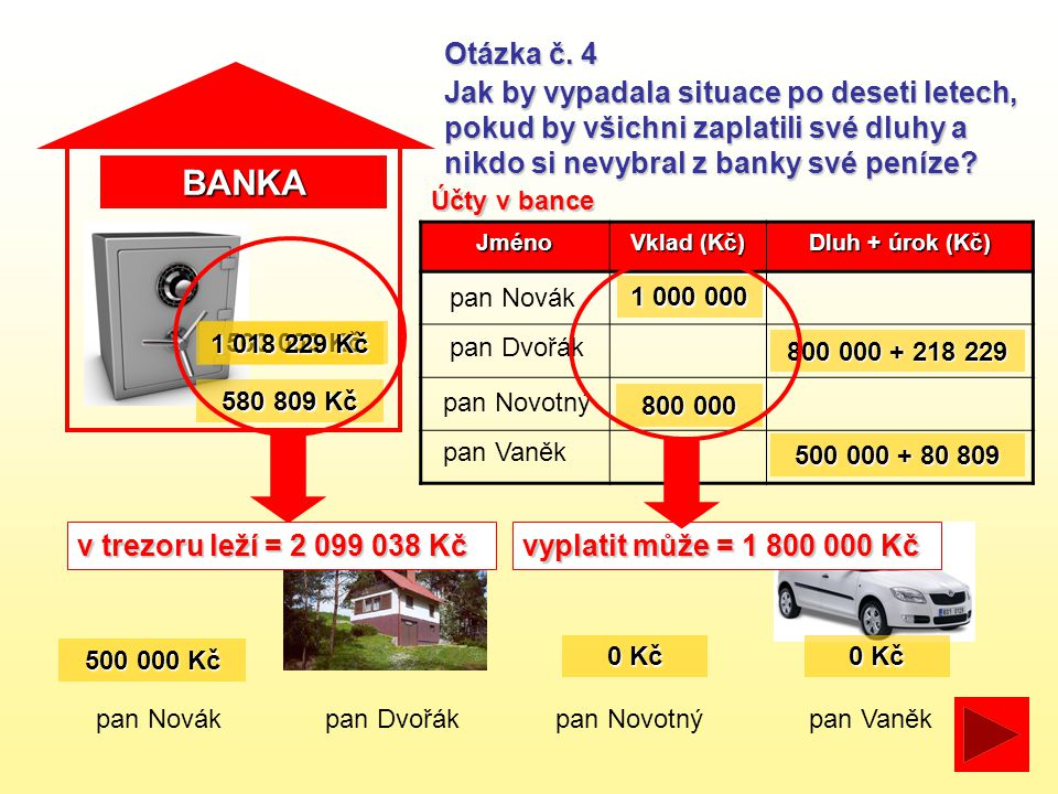 BANKA pan Novákpan Dvořákpan Novotný Otázka č. 4 Jak by vypadala situace po deseti letech, pokud by všichni zaplatili své dluhy a nikdo si nevybral z