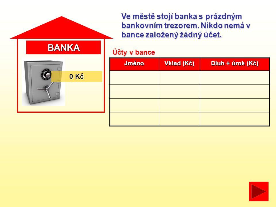 BANKAJméno Vklad (Kč) Dluh + úrok (Kč) Účty v bance 0 Kč Ve městě stojí banka s prázdným bankovním trezorem. Nikdo nemá v bance založený žádný účet.