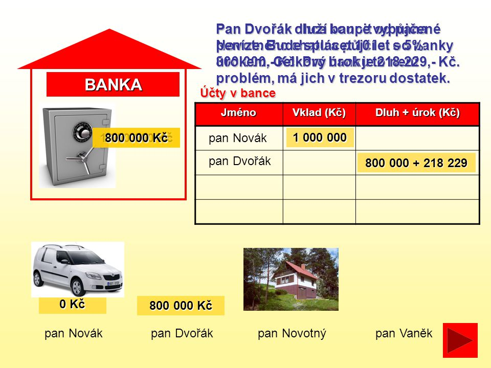BANKA pan Novákpan Dvořákpan Novotný Pan Dvořák chce koupit od pana Novotného chatu a půjčí si od banky 800.000,- Kč.
