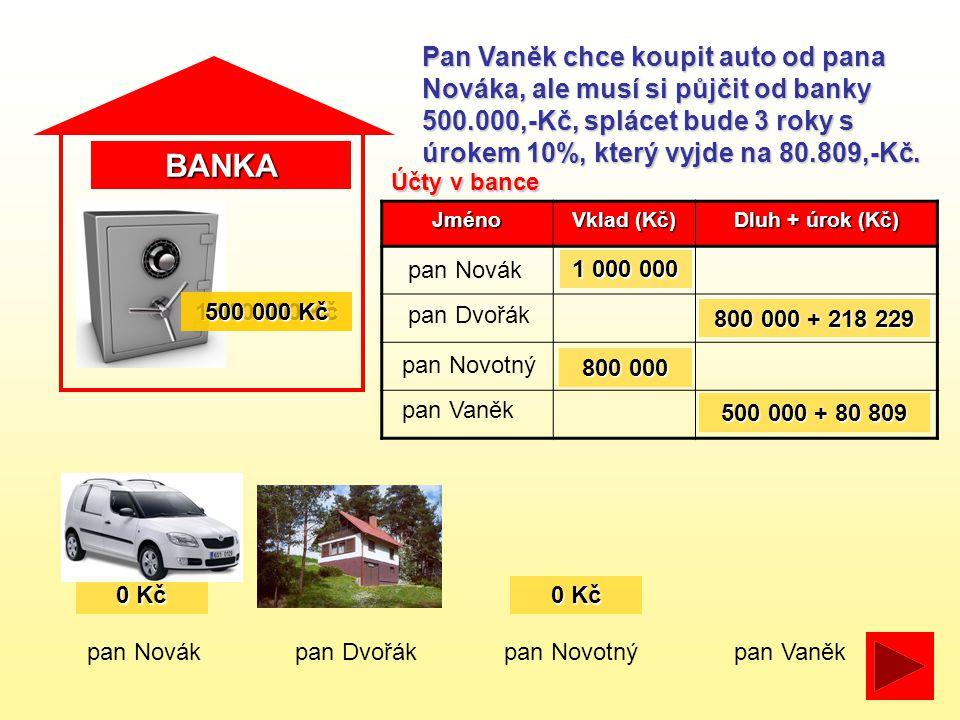 BANKA pan Novákpan Dvořákpan Novotný Pan Vaněk chce koupit auto od pana Nováka, ale musí si půjčit od banky 500.000,-Kč, splácet bude 3 roky s úrokem 10%, který vyjde na 80.809,-Kč.