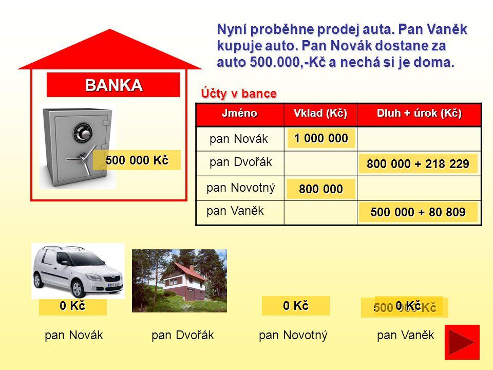 BANKA pan Novákpan Dvořákpan Novotný Nyní proběhne prodej auta. Pan Vaněk kupuje auto. Pan Novák dostane za auto 500.000,-Kč a nechá si je doma. pan V