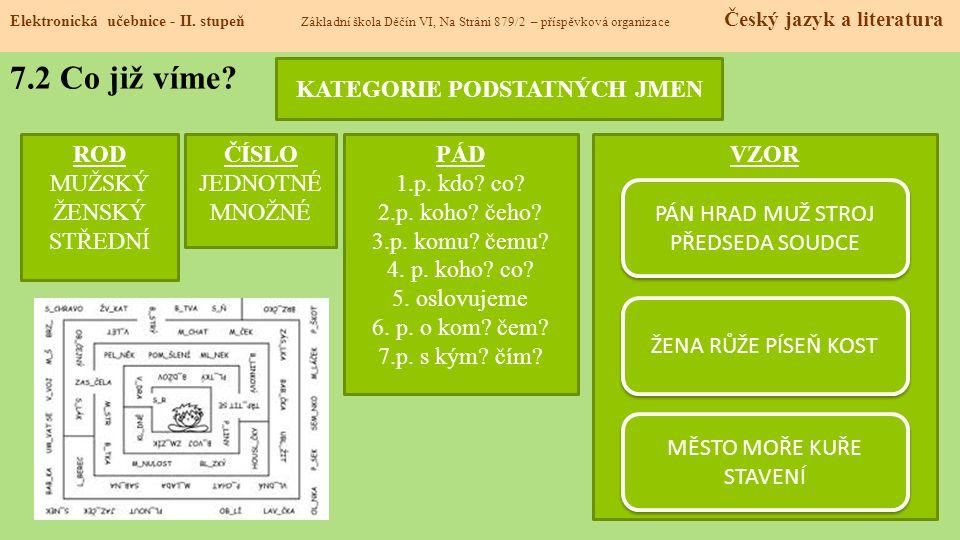 7.2 Co již víme.Elektronická učebnice - II.