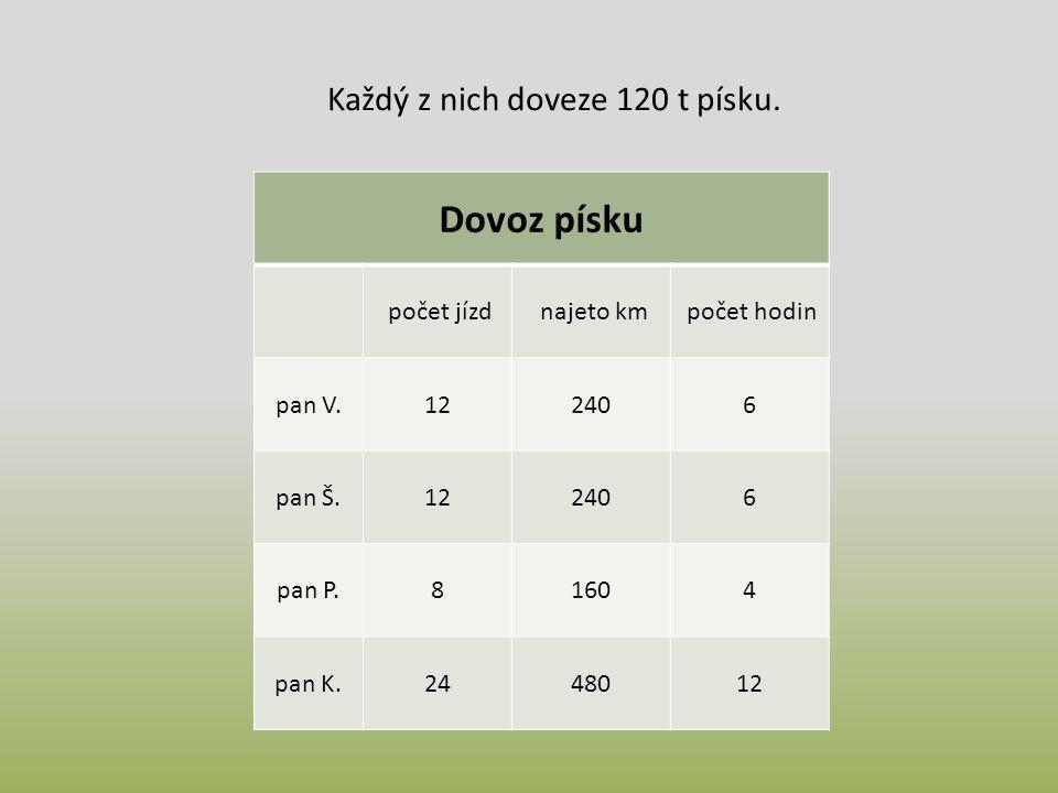 Dovoz písku počet jízd najeto km počet hodin pan V.122406 pan Š.122406 pan P.81604 pan K.2448012 Každý z nich doveze 120 t písku.