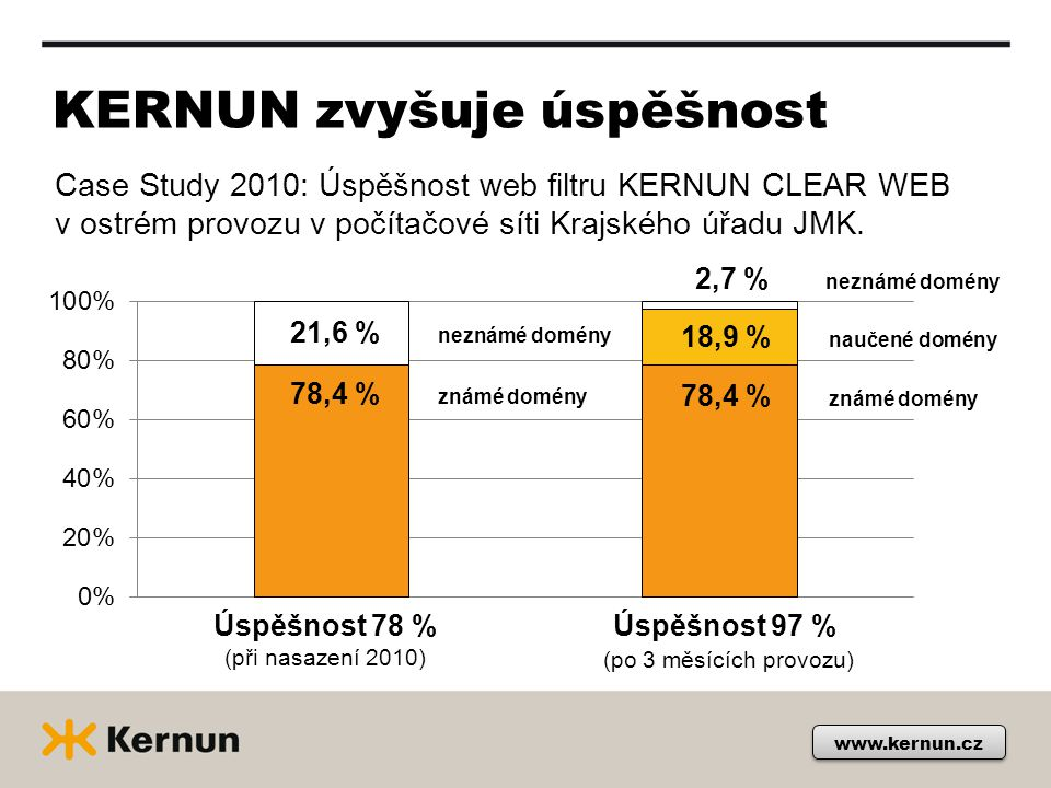 KERNUN zvyšuje úspěšnost www.kernun.cz Case Study 2010: Úspěšnost web filtru KERNUN CLEAR WEB v ostrém provozu v počítačové síti Krajského úřadu JMK.