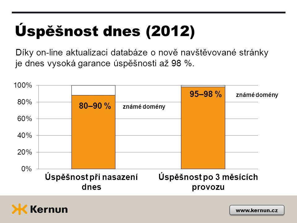 Úspěšnost dnes (2012) www.kernun.cz Díky on-line aktualizaci databáze o nově navštěvované stránky je dnes vysoká garance úspěšnosti až 98 %.