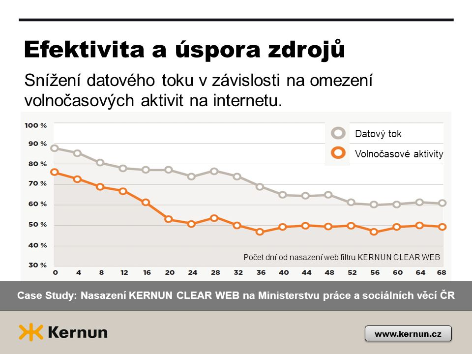 Efektivita a úspora zdrojů Snížení datového toku v závislosti na omezení volnočasových aktivit na internetu.