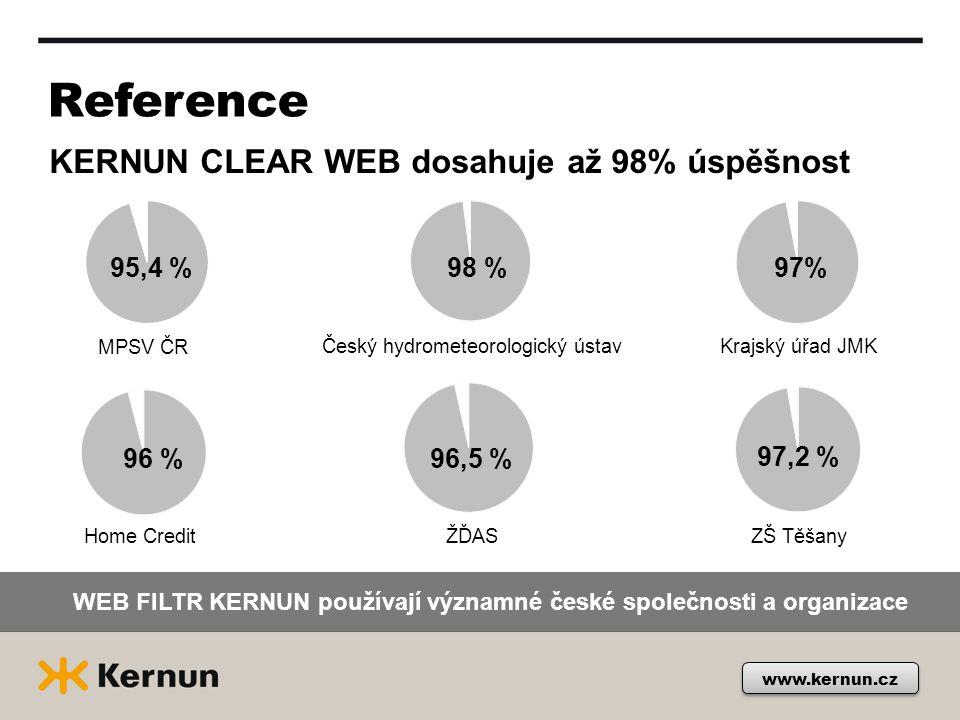 Reference KERNUN CLEAR WEB dosahuje až 98% úspěšnost WEB FILTR KERNUN používají významné české společnosti a organizace Krajský úřad JMKČeský hydrometeorologický ústav MPSV ČR ZŠ Těšany ŽĎAS Home Credit 95,4 %98 %97% 96 % 96,5 % 97,2 % www.kernun.cz