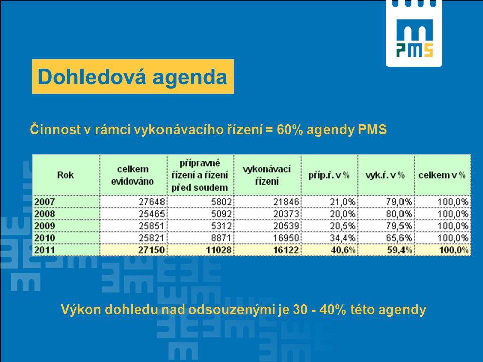 Dohledová agenda Činnost v rámci vykonávacího řízení = 60% agendy PMS Výkon dohledu nad odsouzenými je 30 - 40% této agendy