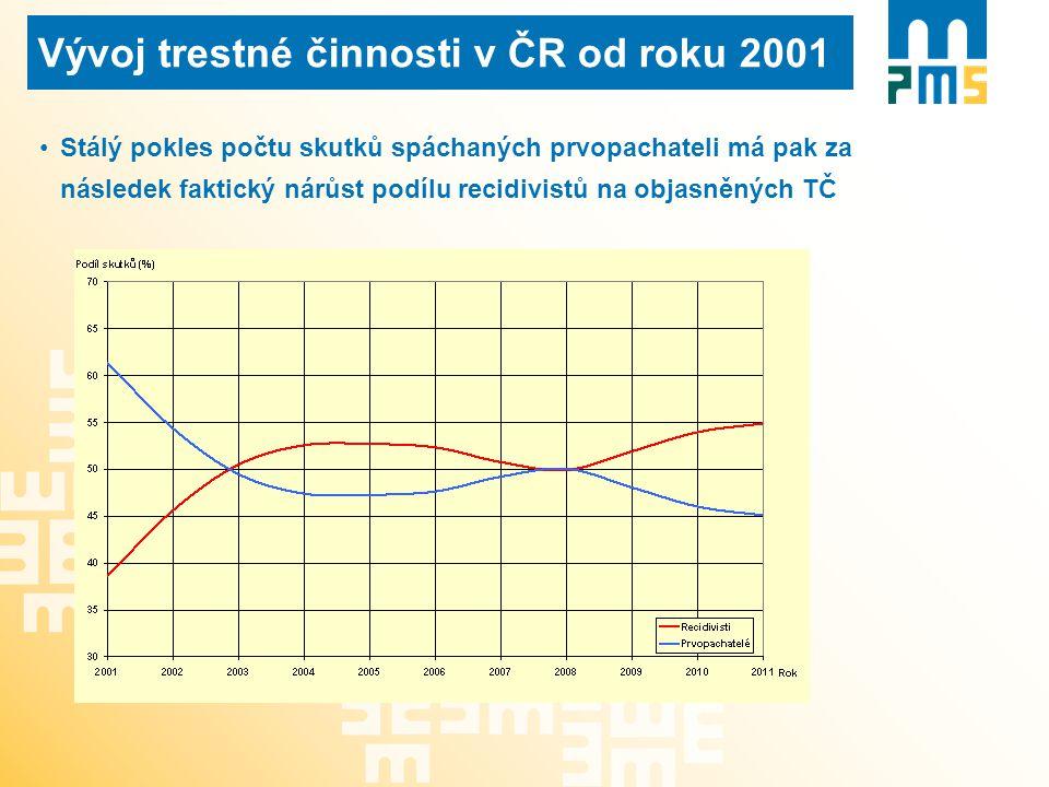 Vývoj trestné činnosti v ČR od roku 2001 Stálý pokles počtu skutků spáchaných prvopachateli má pak za následek faktický nárůst podílu recidivistů na objasněných TČ