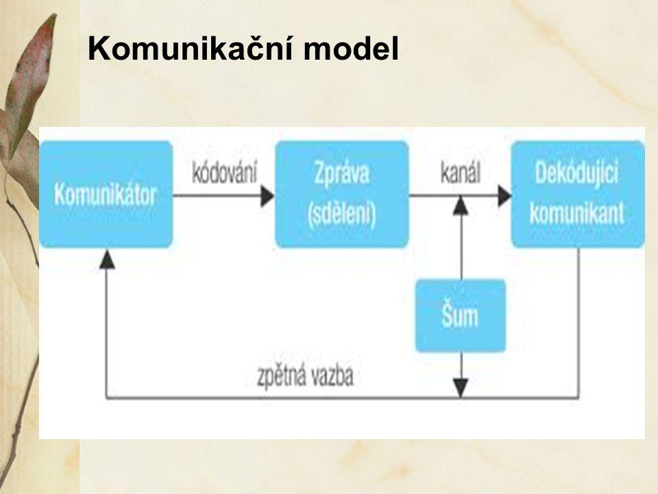 Komunikační model