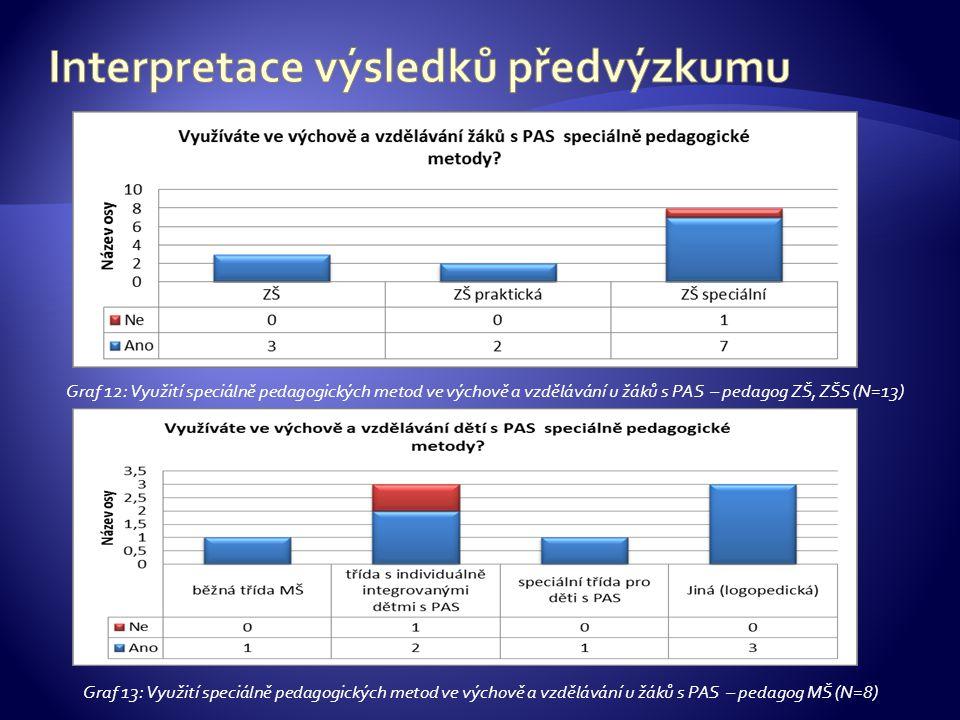 Graf 12: Využití speciálně pedagogických metod ve výchově a vzdělávání u žáků s PAS – pedagog ZŠ, ZŠS (N=13) Graf 13: Využití speciálně pedagogických metod ve výchově a vzdělávání u žáků s PAS – pedagog MŠ (N=8)