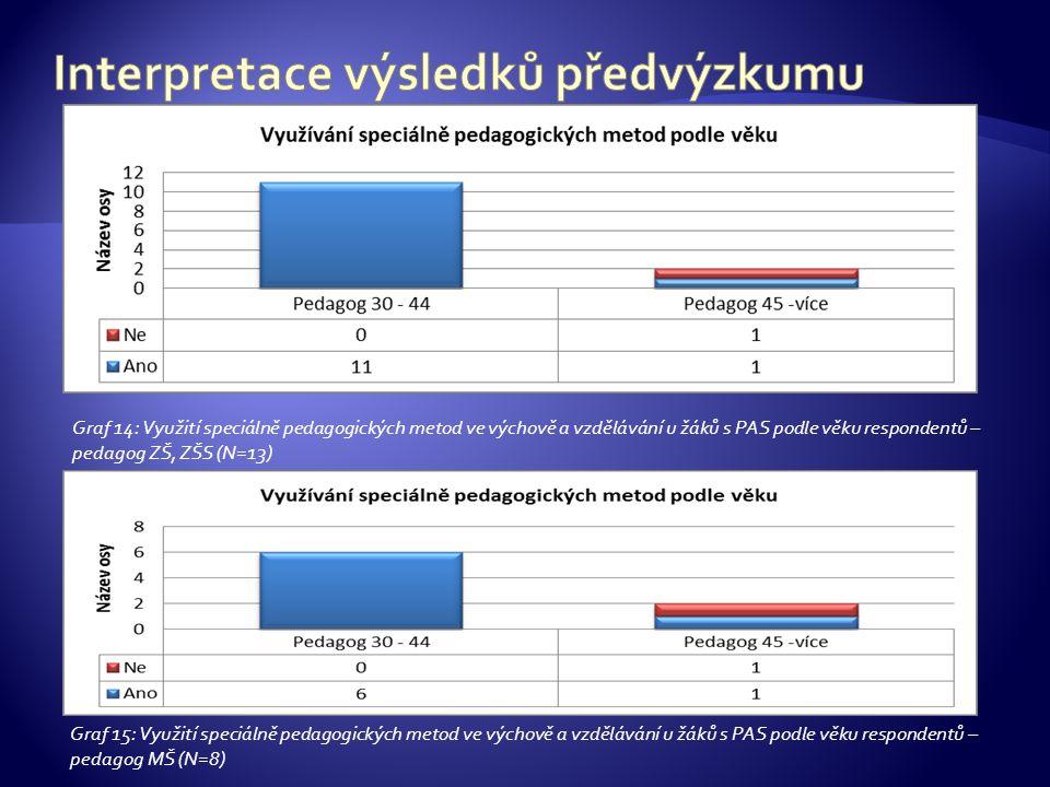Graf 14: Využití speciálně pedagogických metod ve výchově a vzdělávání u žáků s PAS podle věku respondentů – pedagog ZŠ, ZŠS (N=13) Graf 15: Využití speciálně pedagogických metod ve výchově a vzdělávání u žáků s PAS podle věku respondentů – pedagog MŠ (N=8)
