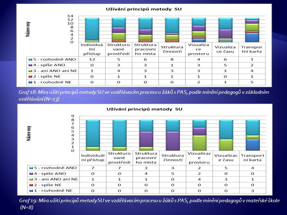 Graf 18: Míra užití principů metody SU ve vzdělávacím procesu u žáků s PAS, podle mínění pedagogů v základním vzdělávání (N=13) Graf 19: Míra užití principů metody SU ve vzdělávacím procesu u žáků s PAS, podle mínění pedagogů v mateřské škole (N=8)