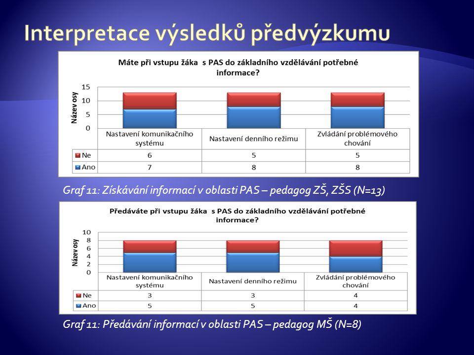 Graf 11: Získávání informací v oblasti PAS – pedagog ZŠ, ZŠS (N=13) Graf 11: Předávání informací v oblasti PAS – pedagog MŠ (N=8)