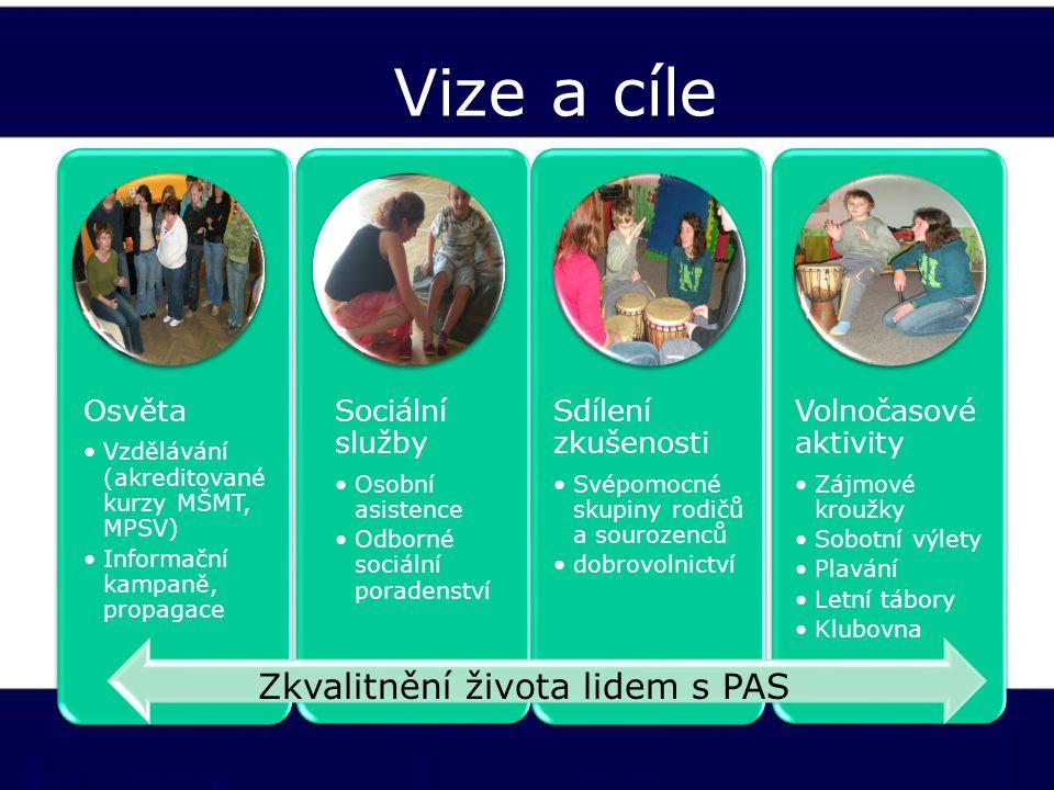 Vize a cíle Osvěta Vzdělávání (akreditované kurzy MŠMT, MPSV) Informační kampaně, propagace Sociální služby Osobní asistence Odborné sociální poradens