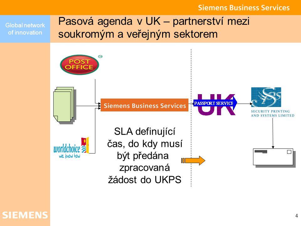 Global network of innovation 4 Pasová agenda v UK – partnerství mezi soukromým a veřejným sektorem SLA definující čas, do kdy musí být předána zpracovaná žádost do UKPS