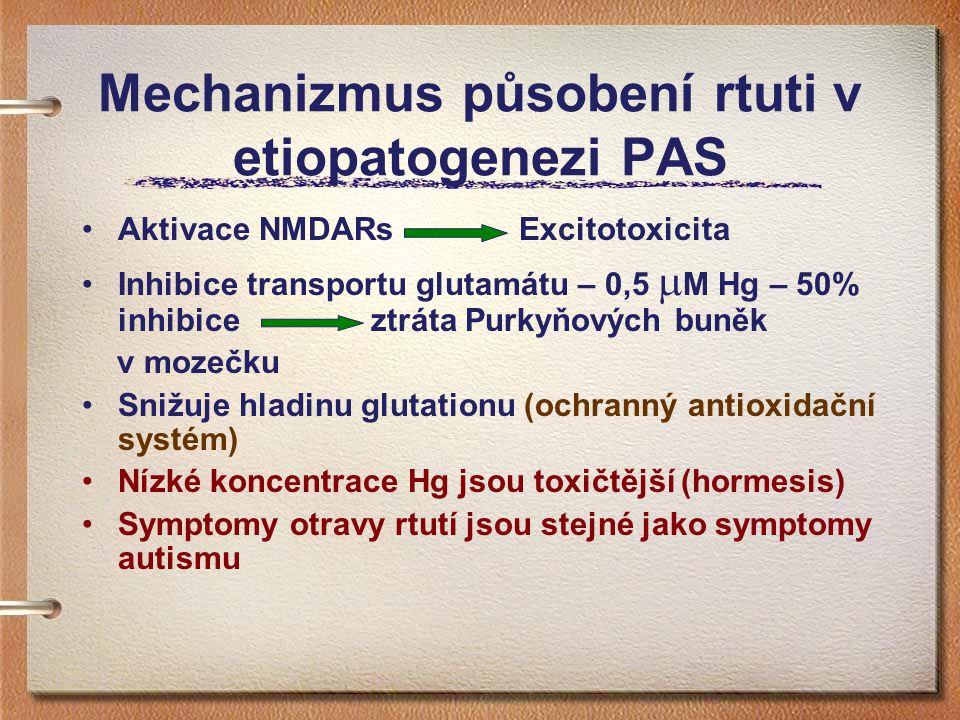 Mechanizmus působení rtuti v etiopatogenezi PAS Aktivace NMDARs Excitotoxicita Inhibice transportu glutamátu – 0,5  M Hg – 50% inhibice ztráta Purkyň