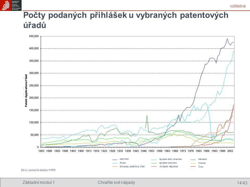 Základní modul 1Chraňte své nápady 14/43 Počty podaných přihlášek u vybraných patentových úřadů volitelné Podané přihlášky vynálezu Japonsko Rusko Evr