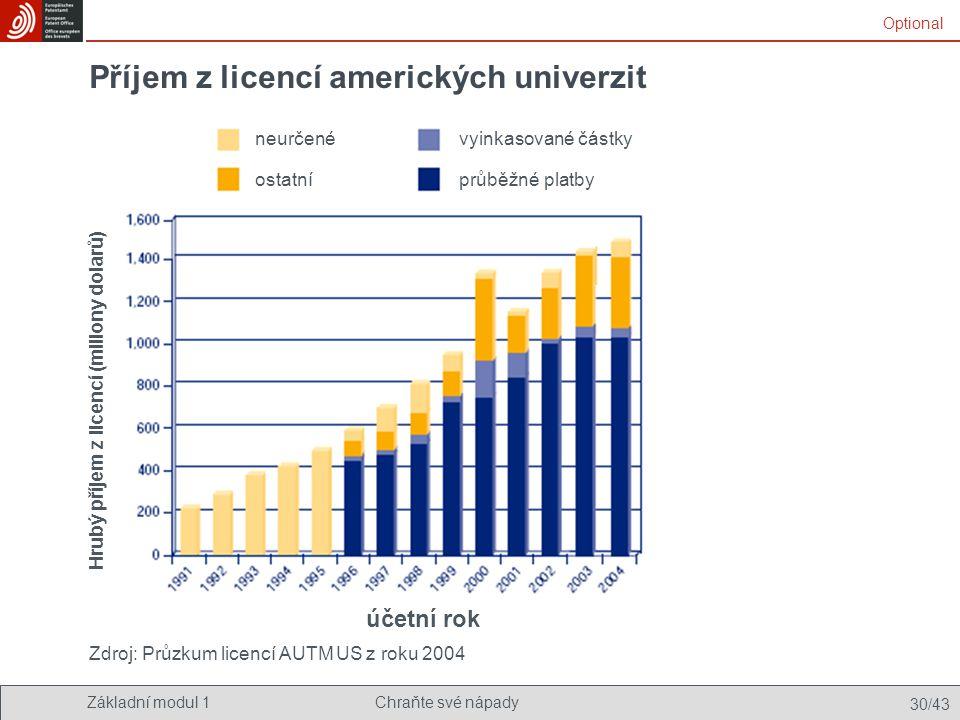 Základní modul 1Chraňte své nápady 30/43 Příjem z licencí amerických univerzit Zdroj: Průzkum licencí AUTM US z roku 2004 Optional neurčené ostatní vy