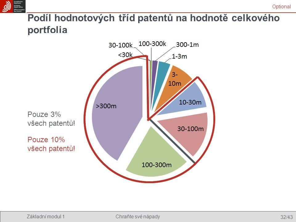 Základní modul 1Chraňte své nápady 32/43 Podíl hodnotových tříd patentů na hodnotě celkového portfolia Pouze 3% všech patentů! Pouze 10% všech patentů