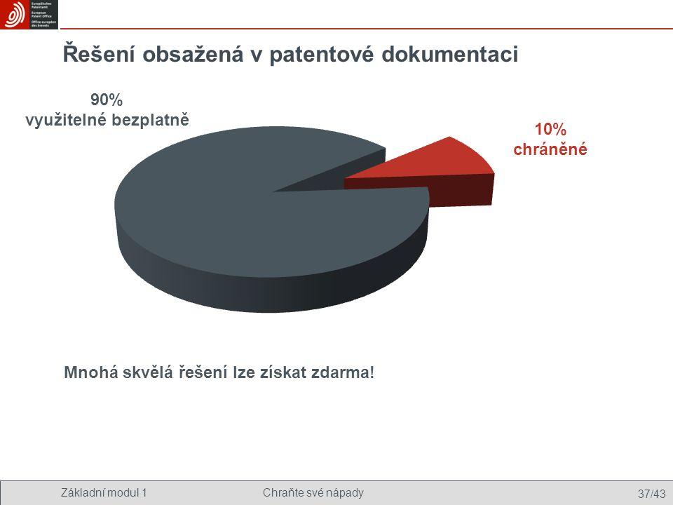 Základní modul 1Chraňte své nápady 37/43 Řešení obsažená v patentové dokumentaci 10% chráněné 90% využitelné bezplatně Mnohá skvělá řešení lze získat