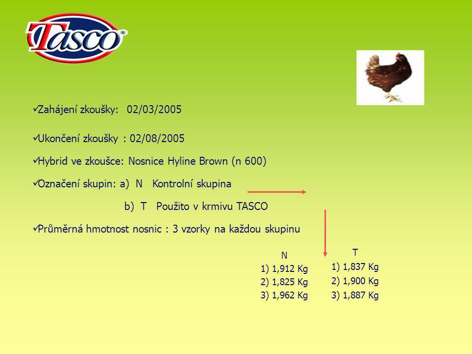 Zahájení zkoušky: 02/03/2005 Ukončení zkoušky : 02/08/2005 Hybrid ve zkoušce: Nosnice Hyline Brown (n 600) Označení skupin: a) N Kontrolní skupina b)
